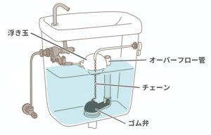 トイレタンク内の説明図